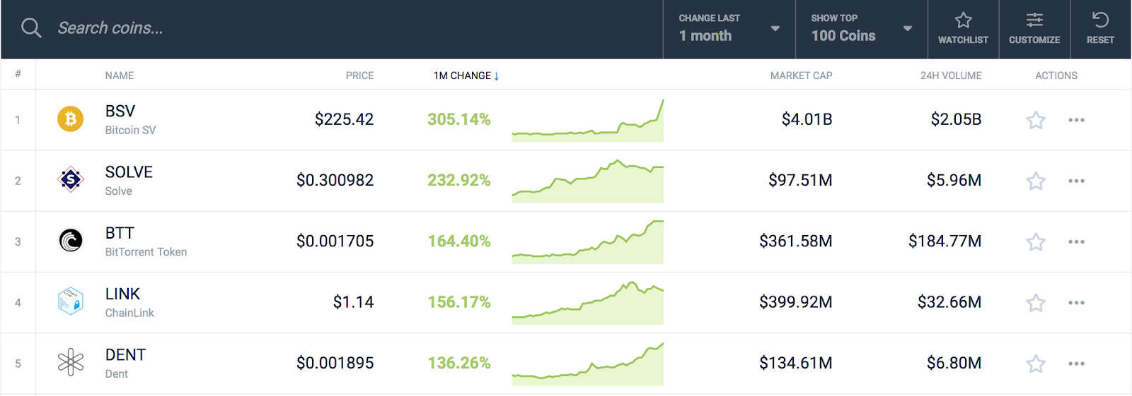 last month best cryptocurrency gainer