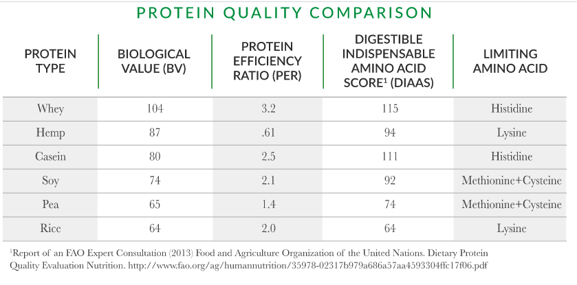 protein compartison chart