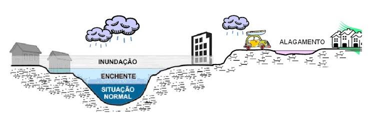 Enchente ou cheia é o aumento temporário do nível d'água no canal de drenagem devido ao aumento da vazão do rio, atingindo a cota máxima do canal, porém sem transbordamento.  Inundação é o transbordamento das águas de um curso d'água, atingindo as áreas marginais (planície de inundação ou área de várzea).  Alagamento é o acúmulo de água nas ruas e nos perímetros urbanos por problemas no sistema de drenagem urbana.