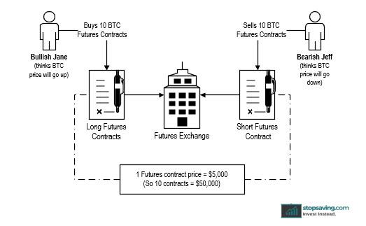 Bitcoin Futures: Basics of Trading 1