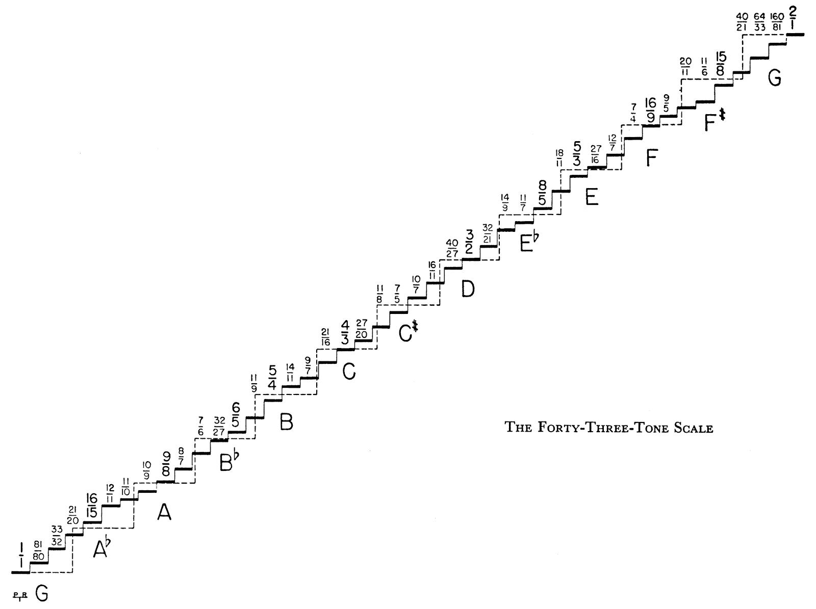 Partch Scale.tif