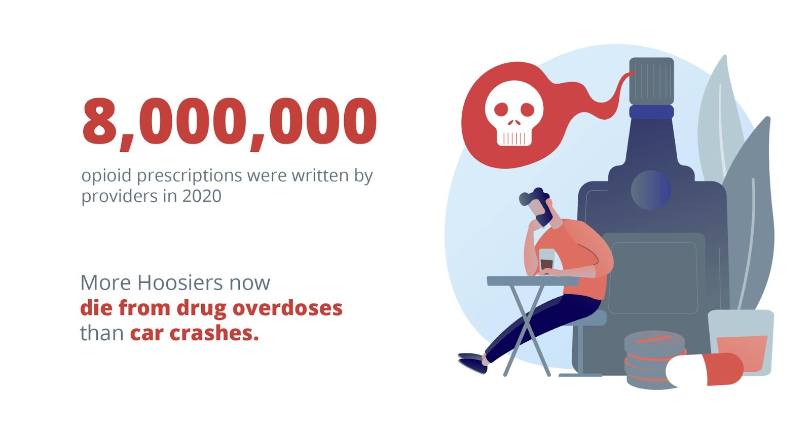 8,000,000 opioid prescriptions were written by providers in 2020. More hoosiers now die from drug overdoses than car crashes.