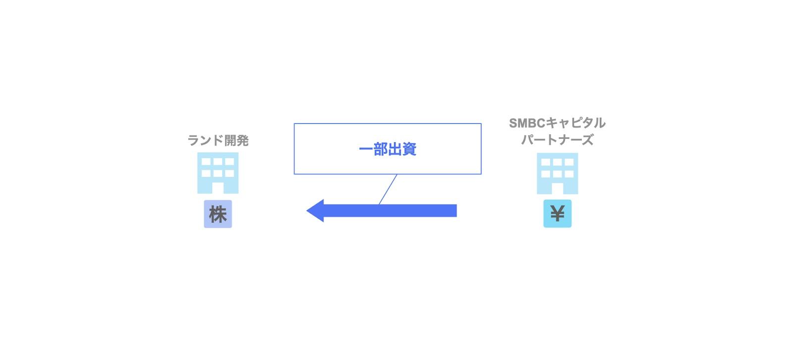 SMBCキャピタルパートナーズによるランド開発への投資案件(一部出資)