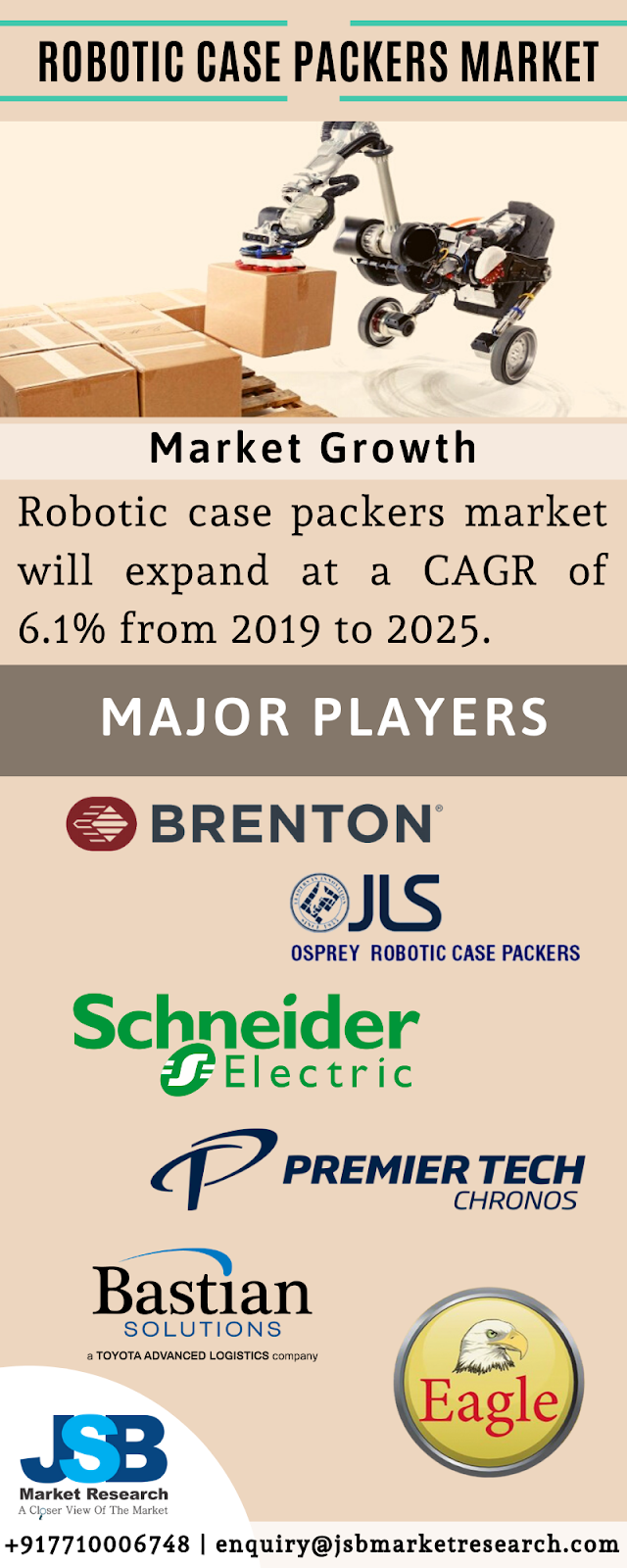 Robotic Case Packers Market Report