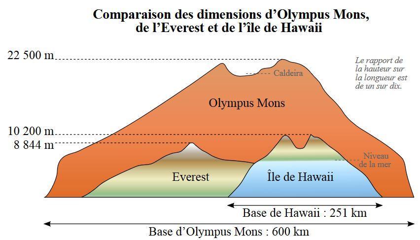 Everest-Olympus