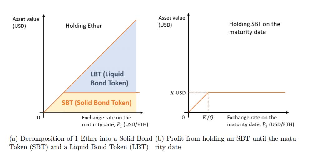 Schéma présentant le split d'un Ether entre un token stable SBT et un token volatile le LBT