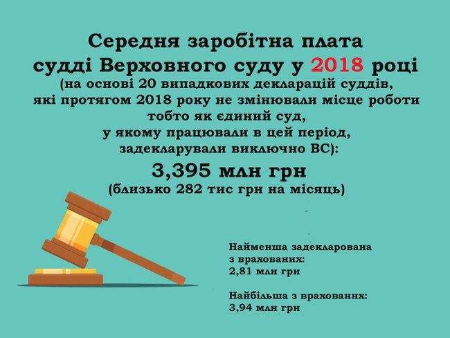 Будинок із каплицею, житло у Росії та квартира за $700. Нерухомість суддів Верховного Суду 01