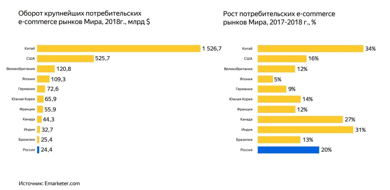 Темпы роста ecommerce в РФ