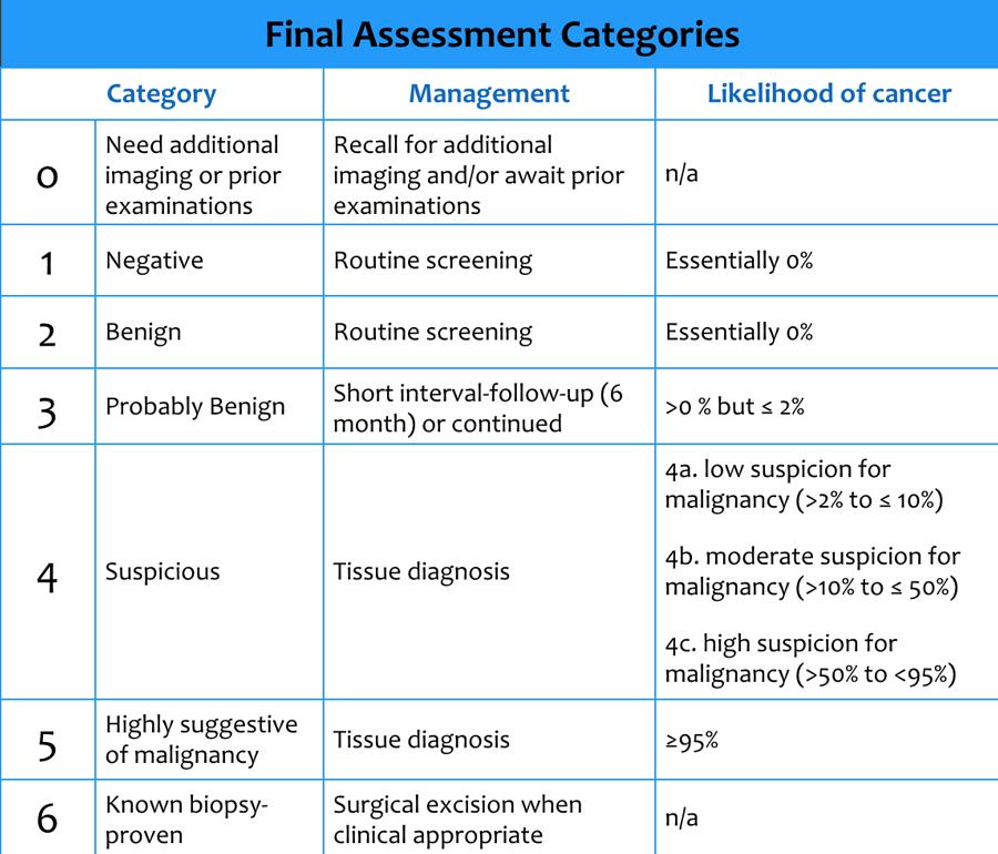 Image result for Birads categories