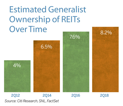 How REITs Are Reaching Out to a Broader Shareholder Base 1