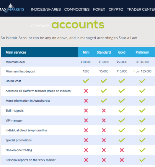 Different Account Types at MaxiMarkets