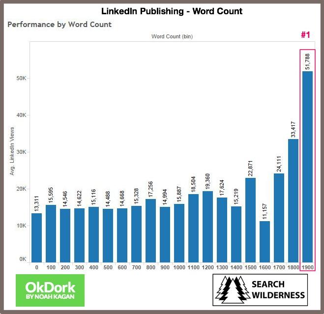 numero-palabras-adecuado-articulos-linkedin