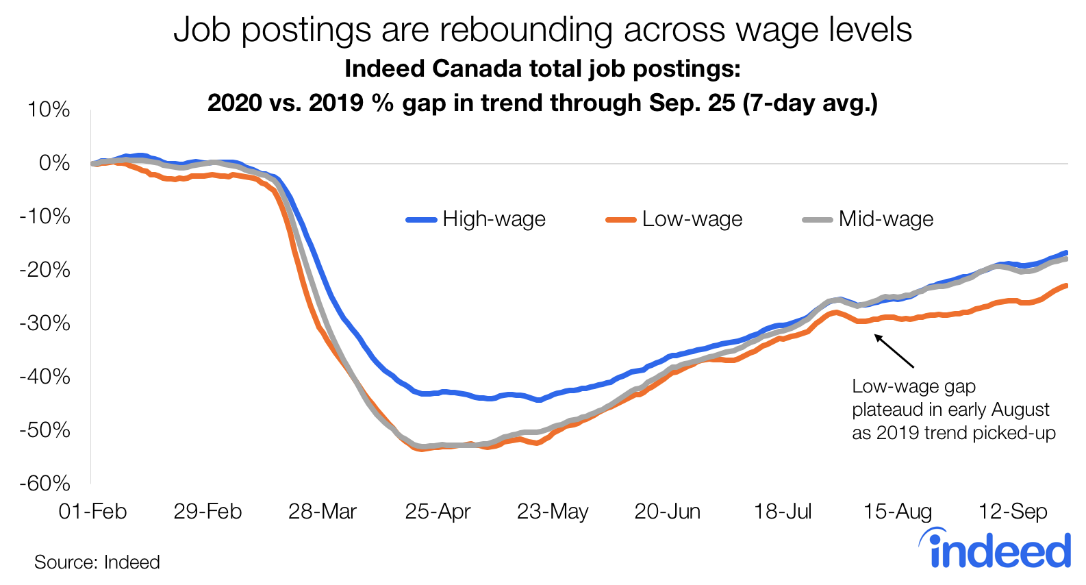 Line graph rebounding job posting trends across wage levels