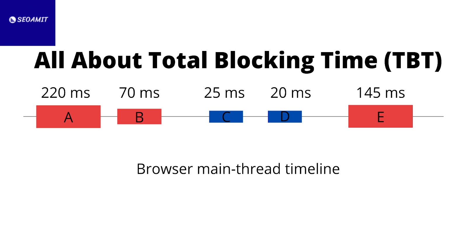 This image shows the all about total blocking time.