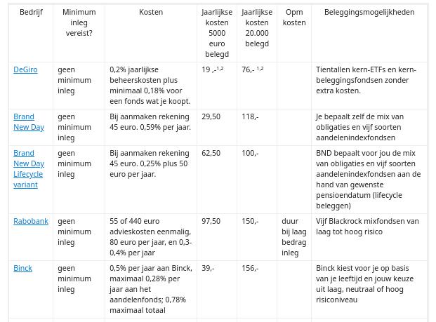 Goedkoopste aanbieders van pensioenbeleggen in Nederland