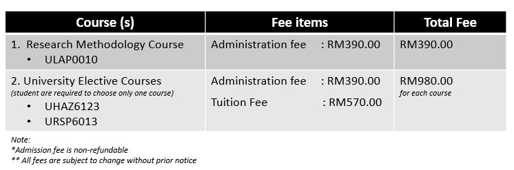 Fees will be charged into Semester 1, 2020/2021 statement