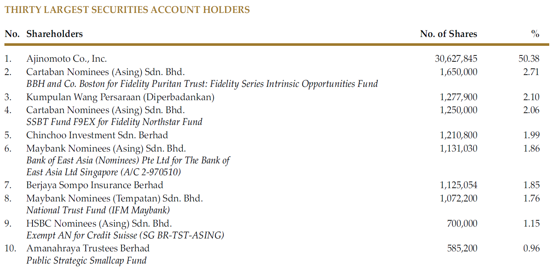 Ajinomoto Malaysia Substantial Shareholders