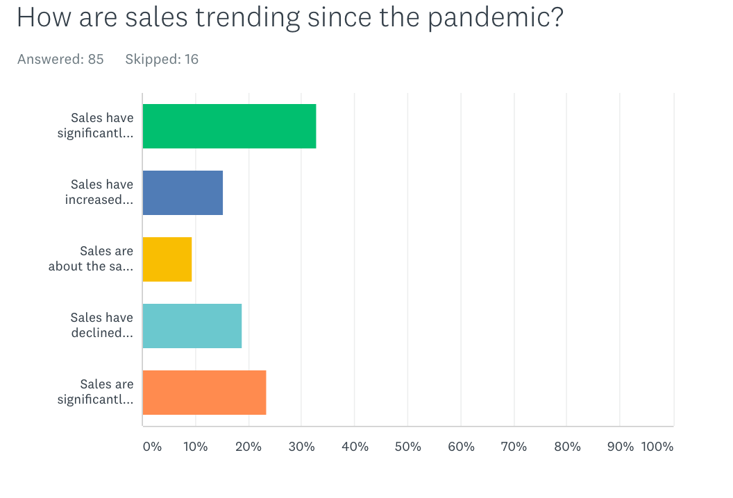 Sales trends since the pandemic and recession started