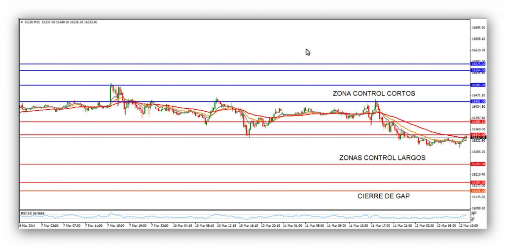 Compartirtrading Post Day Trading 2014-03-12 DOW 15minutos