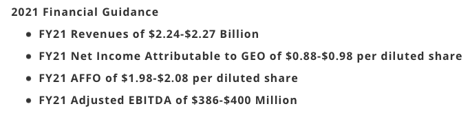 Geo Group stock FY2021 guidance
