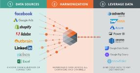 Adverity consolida dados de diversas fontes