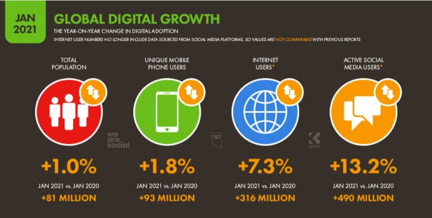 We are Social global digital growth