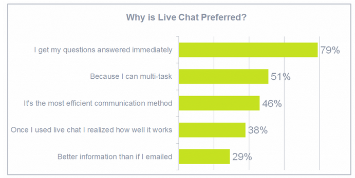 79% of people prefer customer service live chat because they get immediate answers.