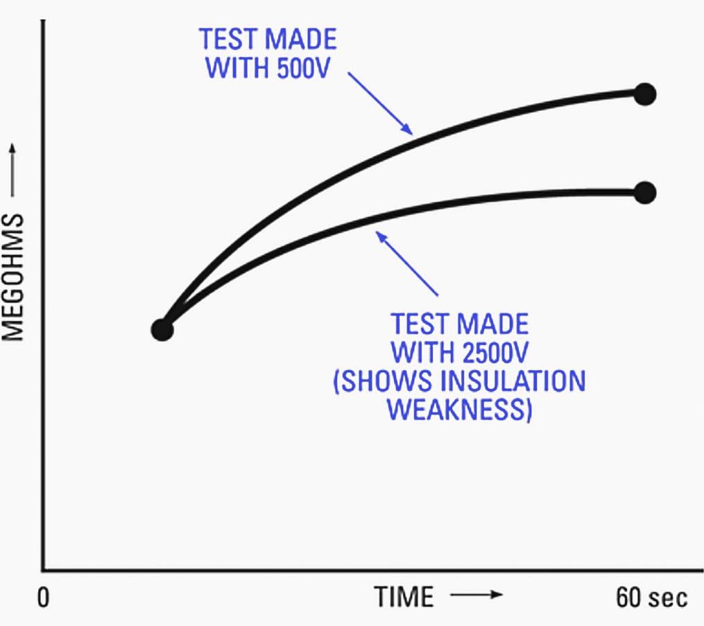 """Curvas típicas con la prueba de """"voltaje escalonado"""""""