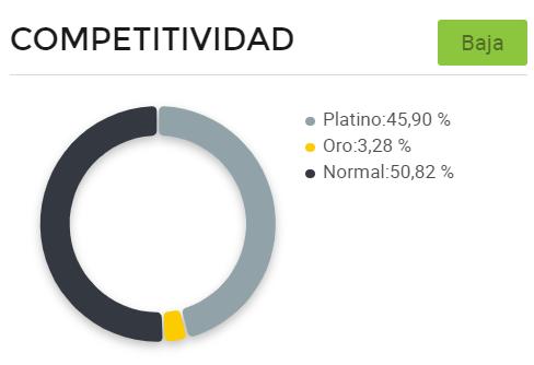 Gráfico de competitividad entre vendedores de láser removedor de tatuajes en Argentina