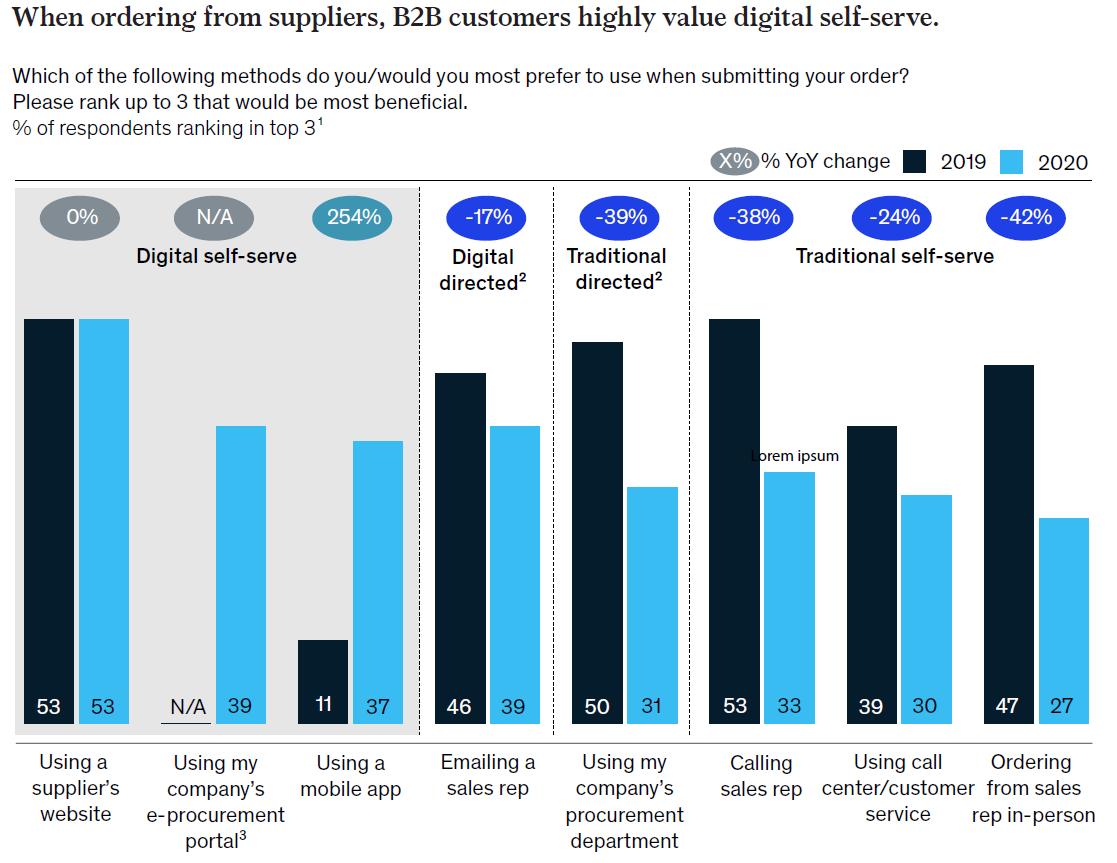 b2b digital sales