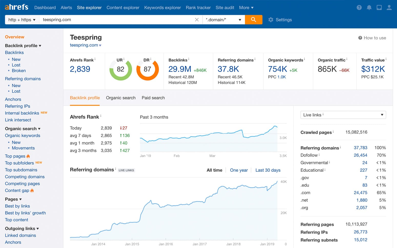 Search Engine Optimisation tools - Ahrefs