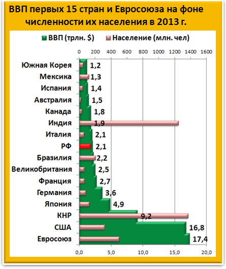 ВВП первых 15 стран и Евросоюза на фоне численности их населения в 2013 г.