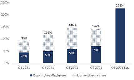 Digital Turbine Aktie - Organisches Wachstum und Übernahmen