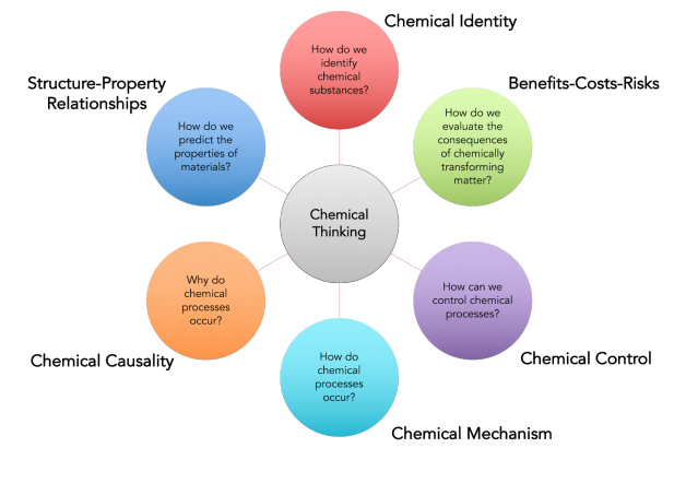 Venn diagram of six chemical thinking threads