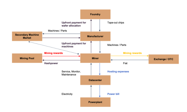 Schematic of the major actors in the Bitcoin mining industry