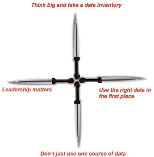 The Four Daggers for Data Decision-Making