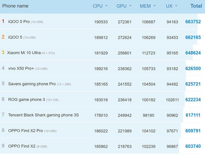 Snapdragon 875 lộ điểm benchmark khủng trên AnTuTu, bỏ xa Apple A14 Bionic, Kirin 9000 và Exynos 1080 - Ảnh 2.