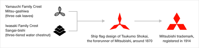 example of semiotic interpretation of mitsubishi logo.