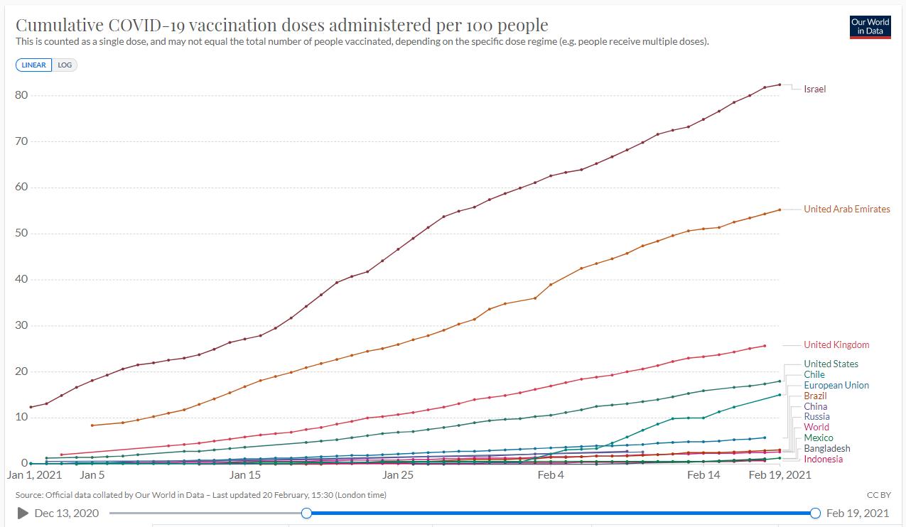 Vaccination progress in Israel