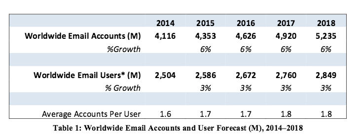 email-accounts-growth