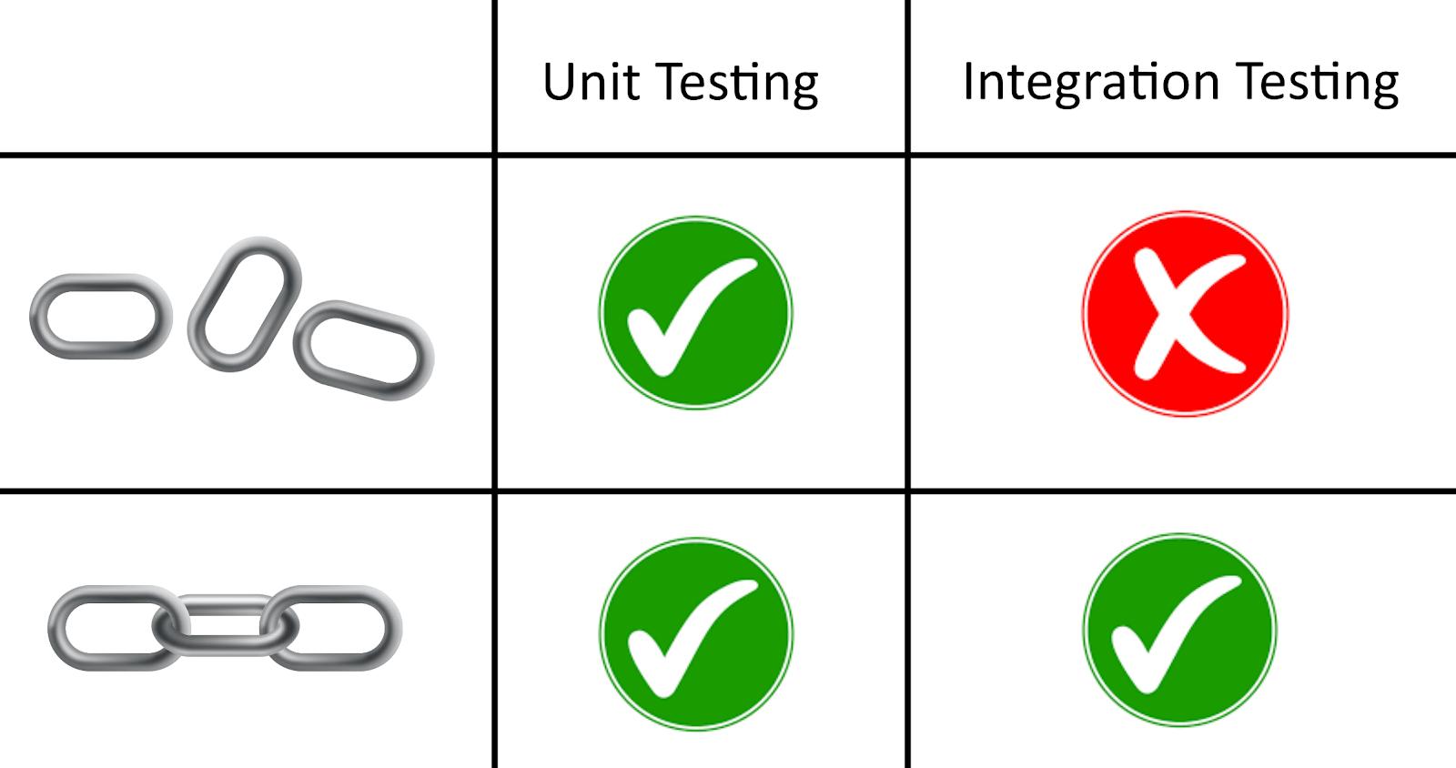 unit-testing-vs-integration-testing