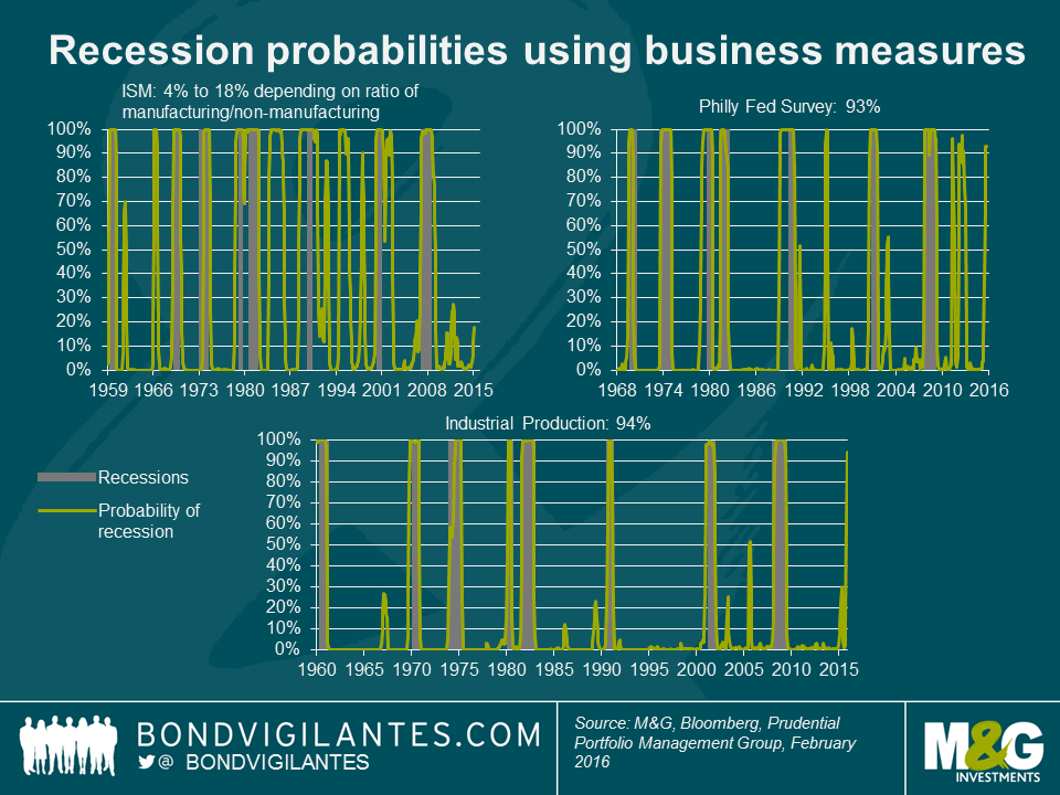 A quantitative analysis of US recession probabilities