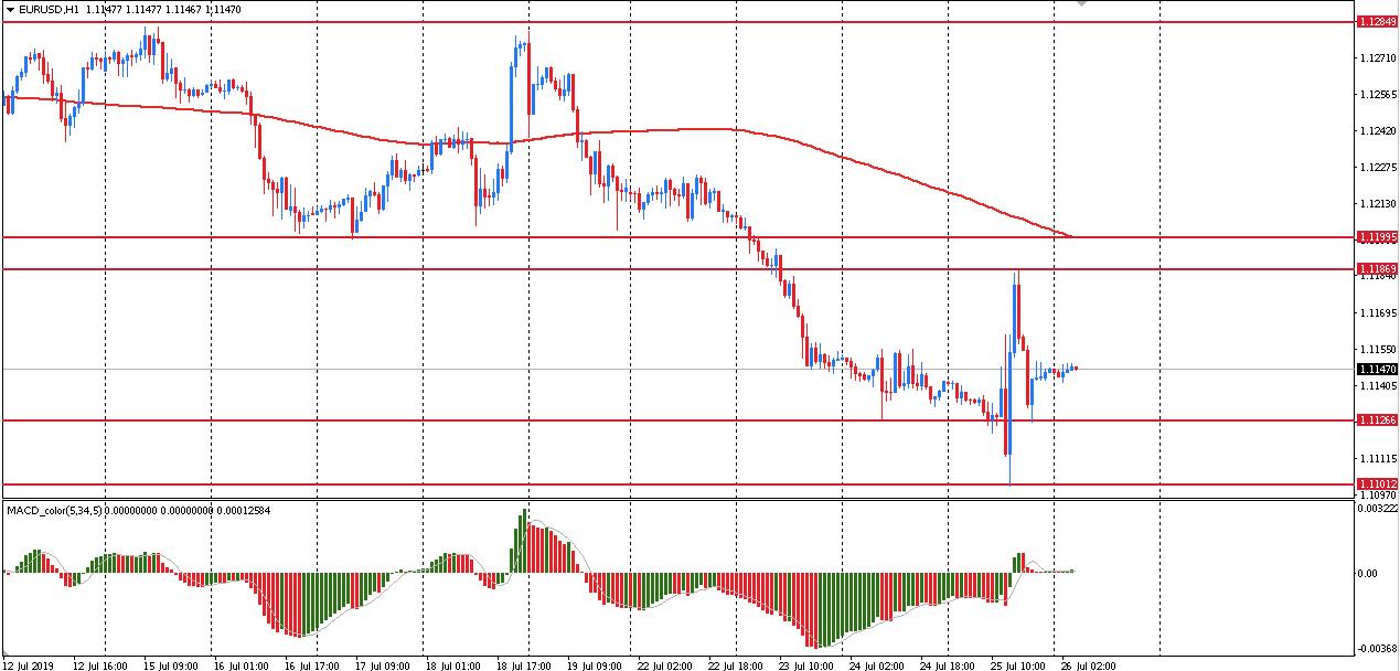 d568e14425906 Пара GBP/USD вчера после стремительного роста до уровня $1.2515, вскоре  резко снизилась к $1.2435, утратив все завоеванные позиций и закрыла день,  ...