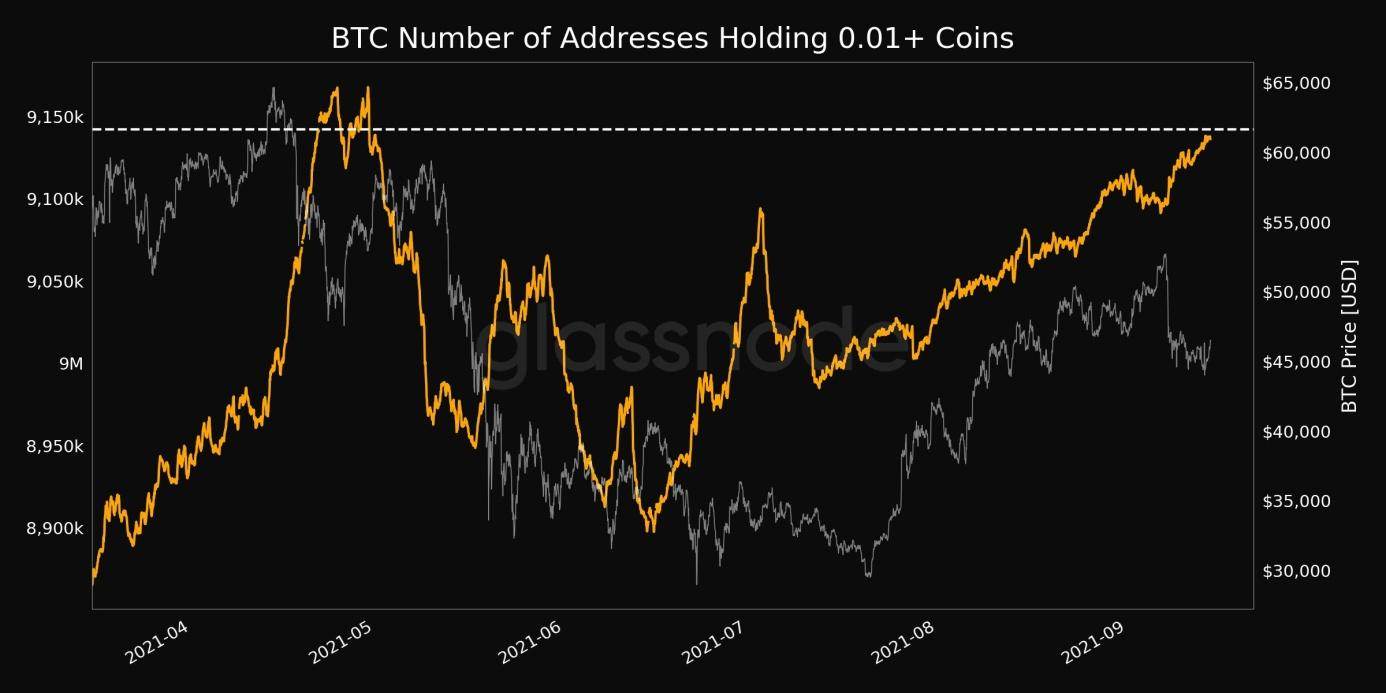 Number of Addresses Holding 0.01+ Coins just reached a 4-month high of 9,142,315.jpg