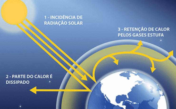 Imagem mostrando um esquema do Efeito Estufa natural na superfície terrestre .(Fonte: Aprobio)