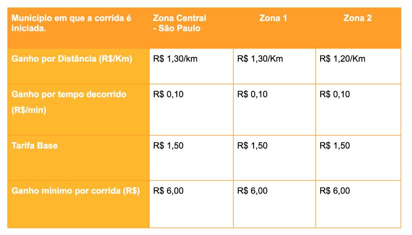 Planilha de remuneração 99Pop referente a capital de São Paulo, sobre quanto ganha um motorista da99Pop