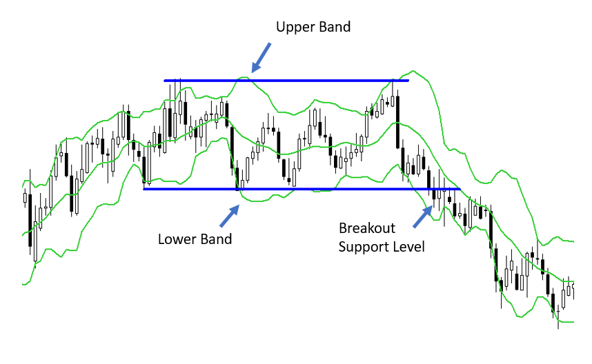 setup of the upper and lower Bollinger bands on a chart
