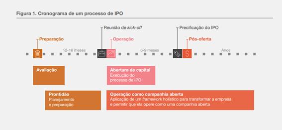 Processo de IPO
