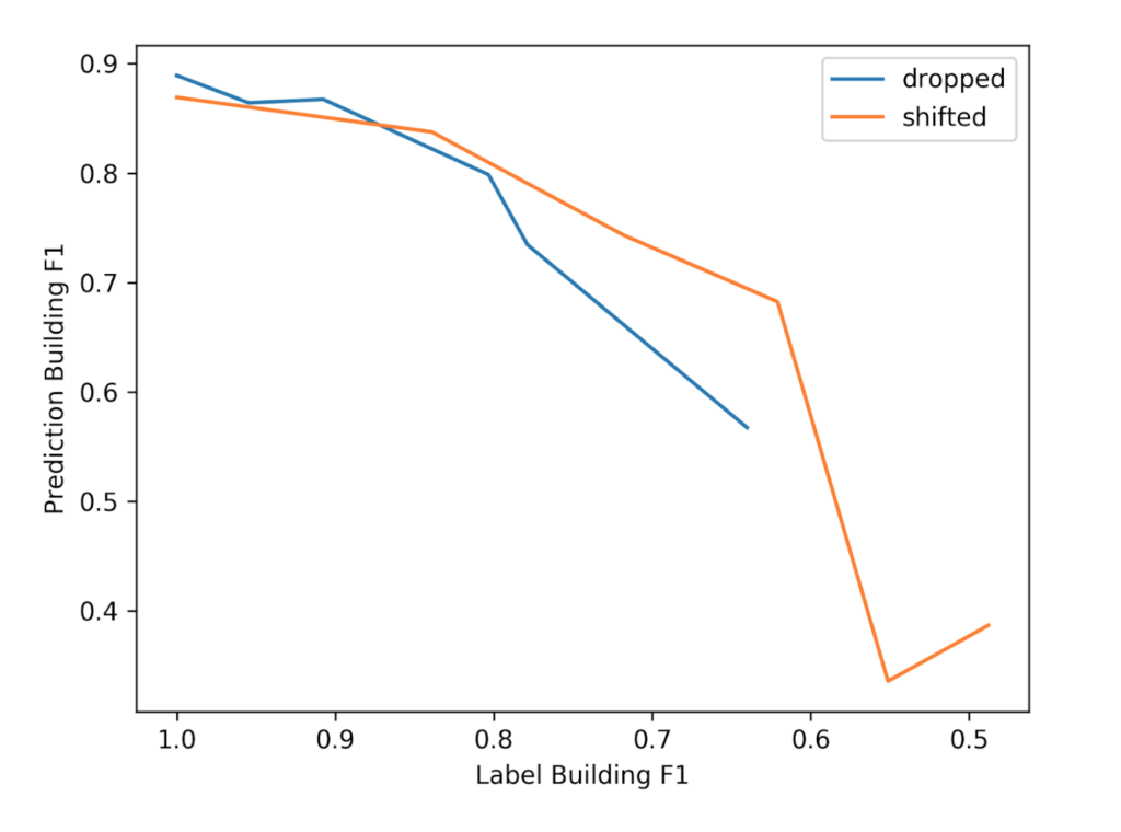 A line graph comparing how prediction quality changes as noise increases for dropped and shifted labels.