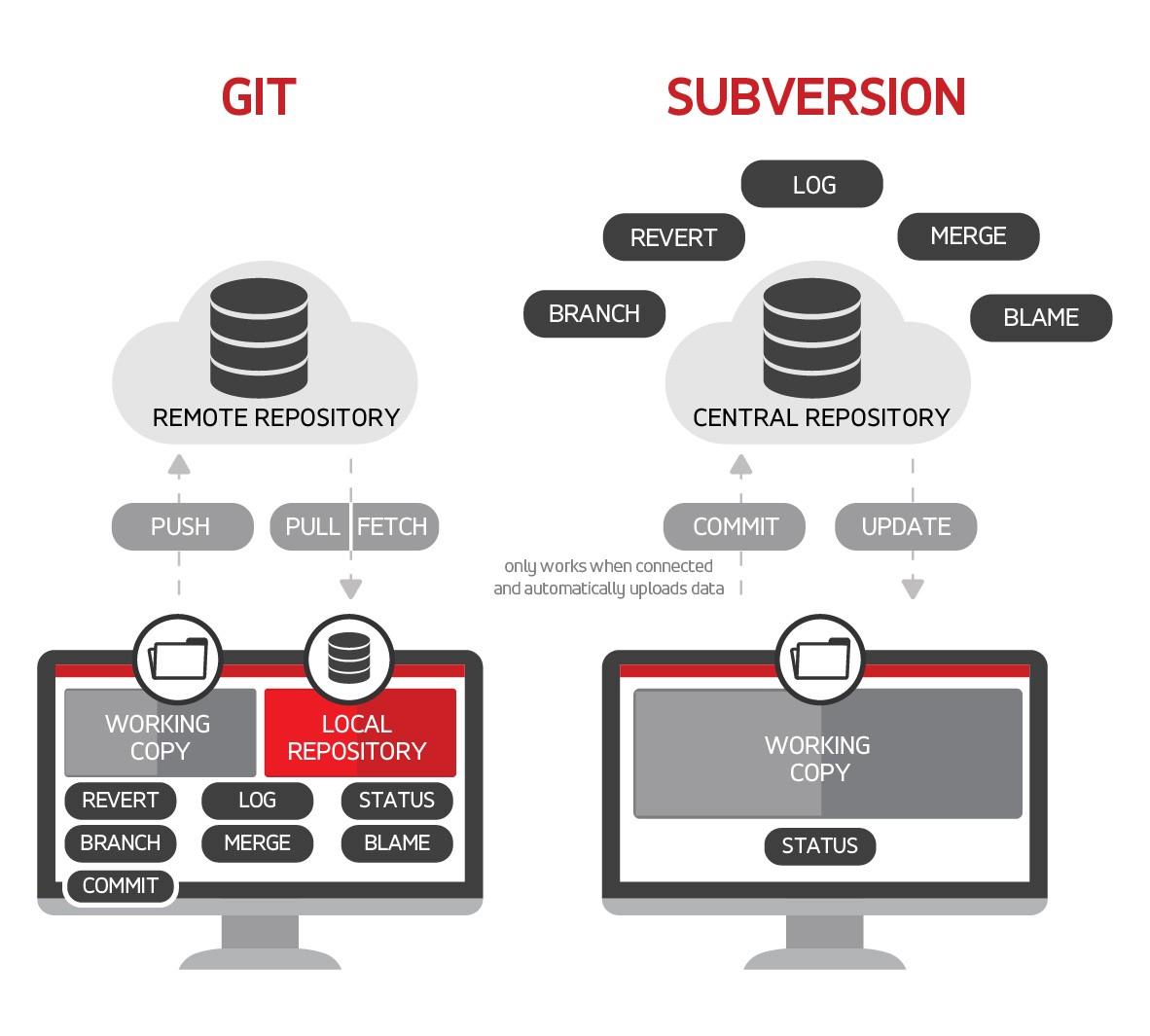 git vs subversion